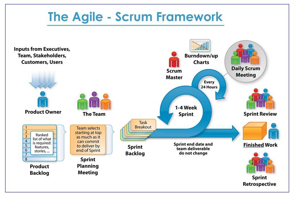 SystemsPlus-Scrum-Image-